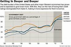 Us Debt Burden Chart Moody S Us May Lose Aaa Credit Status Foreign