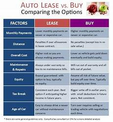 Rent Vs Lease Car Should Real Estate Agents Lease Or Buy A Car