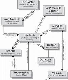 Macbeth Character Chart Pdf English Literature Composition Macbeth Character Map