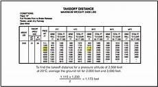 Cessna 152 Takeoff Distance Chart Aircraft Performance