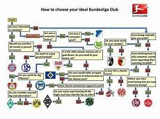 How To Choose Your Ideal Bundesliga Club Sportslens