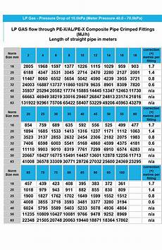 Gas Flow Rate Chart Gas Flow Chart