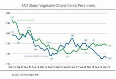 Vegetable Oil Price Chart Fao Vegetable Oil Price Index At Eleven Year Low Bio