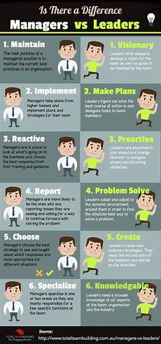 Examples Of A Leader Managers Vs Leaders Is There A Difference Business