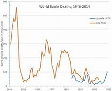 Your Life Is Getting Better These 5 Charts Can Prove It