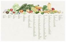 Vegetable Season Chart Uk Seasonal Produce Chart New England Growing Seasons 11x17