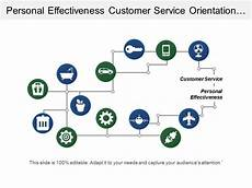 Strong Customer Service Orientation Personal Effectiveness Customer Service Orientation