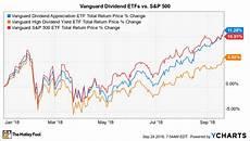 Nasdaq Etf Chart Which Vanguard Dividend Etf Is Winning The Race In 2018