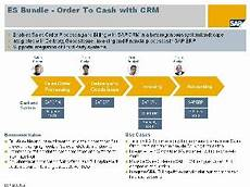 Order To Cash Order To Cash With Crm Enterprise Services Wiki