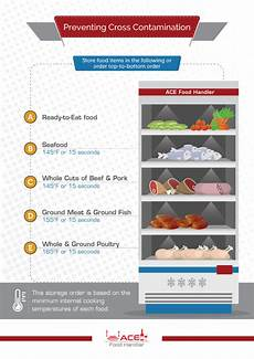 Refrigerator Food Storage Chart Restaurant Food Storage Chart Ace Food Handler