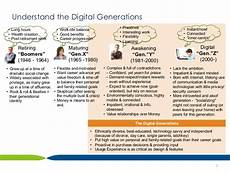 Digital Generation Redefining The Role Of Busines Development In The Digital