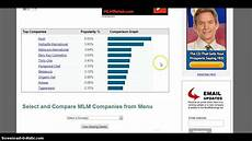 Wake Up Now Rank Chart Wake Up Now Company Growth Mlm Rankings Report 608 Gain