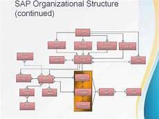 Sap Organizational Structure Sap Fi Organization Structure Youtube