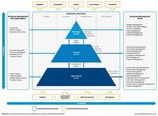Mod Capability Sponsor Organisation Chart Bpm Handbook Alignment Of Portfolio Program And Project