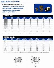 Threading Insert Chart Threaded Inserts For Plastic Wood Injection