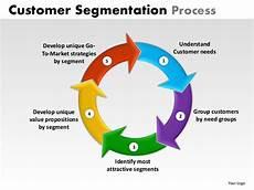 Customer Segmentation Customer Segmentation Powerpoint Presentation Templates