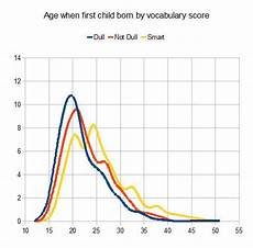 Odds Of Getting By Age Chart Probability Of Pregnancy By Age Gene Expression
