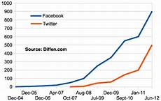 Myspace Chart Facebook Vs Twitter Which One Is Value For Money