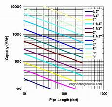 Natural Gas Line Capacity Chart Sewer Pipe Capacity Chart Best Picture Of Chart Anyimage Org
