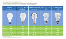 Comparison Of Incandescent And Led Light Bulbs Comparing Light Bulb Types Inviting Light Welcome