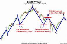Elliott Wave Charting Tools Accurate Forex Signals Elliot Waves Free Learning Course