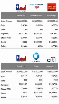 Wells Fargo Mortgage Rates Chart Mortgage Rates Comparison Amerifund Vs Major National Banks