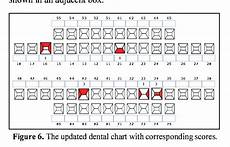 Dental Charting Systems Figure 6 From Interactive Dental Charting Towards An