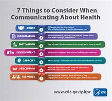 Health Communication Infographic 7 Things To Consider When Communicating About