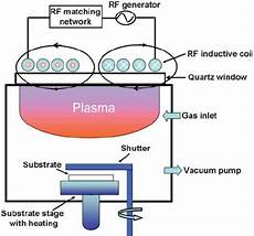 Inductively Coupled Plasma A Schematic Of The Low Frequency Inductively Coupled