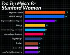 Computer Science Major Jobs Computer Science Now Most Popular Major For Women