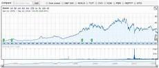 Unicredit Stock Price Chart What Was Bp S Stock Price Before The Deepwater Horizon