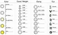 Diamond Clarity And Color Scale Diamond Chart Color Carat Or Weight Clarity Cut