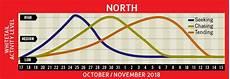 Deer Chart 2018 Exclusive 2018 Peak Rut Forecast