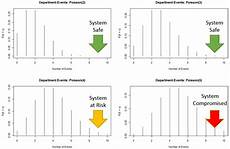 Events And Causal Factors Chart Template Causal Capital Shape Of Risk When Things Break