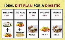 Diet Chart For Diabetic Patient In Bangladesh Fruit And Diabetes Limits Guidelines Risks And Tips