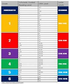 Flesch Grade Level Chart Reading Level Chart Teamtom Education