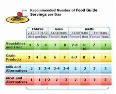 Daily Recommended Food Intake Chart Mr F Jacinto Reading A Nutrition Label