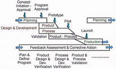 Product Quality Planning Timing Chart Engineering Design Center Advanced Product Quality