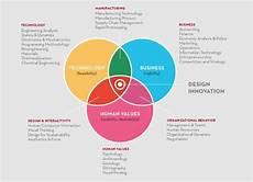Design Thinking Wikipedia Design Thinking Metodologia Pesquisa Google