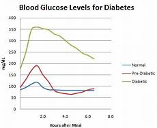 Type 2 Diabetes Blood Glucose Chart Diabetes Blood Sugar Chart Joe Niekro Foundation