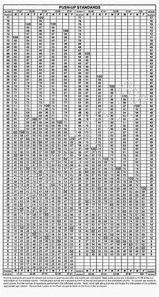 Army Apft Score Chart Run Army Apft Chart