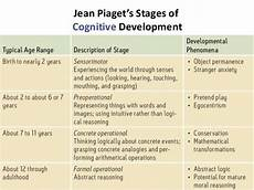 Piaget S Eras And Stages Of Physical Cognitive Development