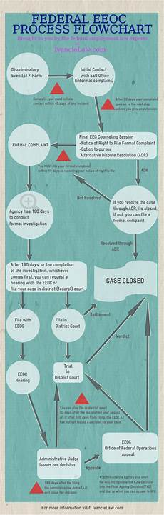 Eeo Process Chart Federal Eeoc Process Flow Chart