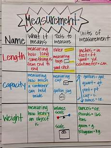 Measures Of Capacity Chart Measurement Anchor Chart With Images Math Anchor