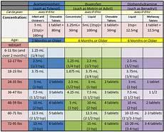 Ibuprofen Pediatric Dosing Chart Tylenol Ibuprofen And Benadryl Dosage Chart For Infants