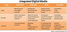 Integrated Marketing Communications Definition One Mistake The Smart Kids Make With Integrated