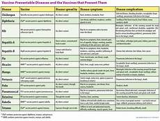 Vaccine Preventable Diseases Chart Vaccination Nation Let S Start With The Basics
