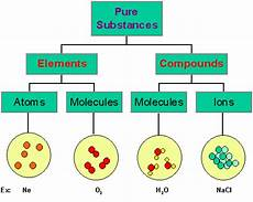 Molecule Vs Atom Chemistry 11 Atoms Elements Compounds P 36 39
