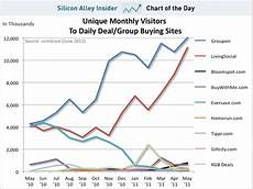 Groupon Growth Chart Chart Of The Day Groupon And Living Social Are Quot Gorillas