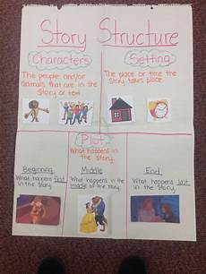 Struggling Readers Chart Story Structure Anchor Chart Could Use Idea On White Board